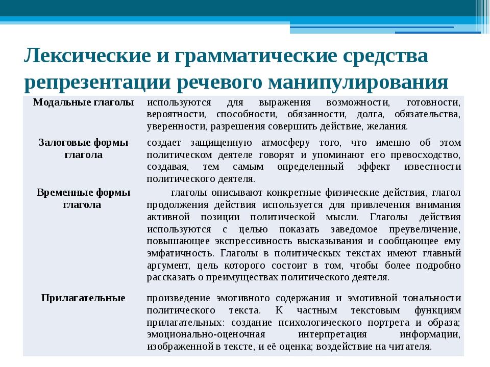 Лексические и грамматические средства репрезентации речевого манипулирования...