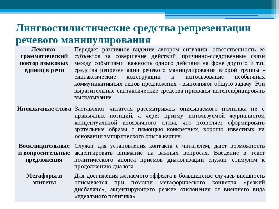 Лингвостилистические средства репрезентации речевого манипулирования Лексико-...
