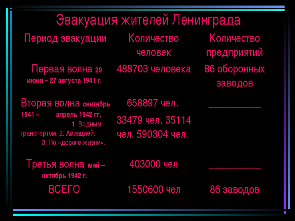 Эвакуация жителей Ленинграда Период эвакуацииКоличество человекКоличество п...