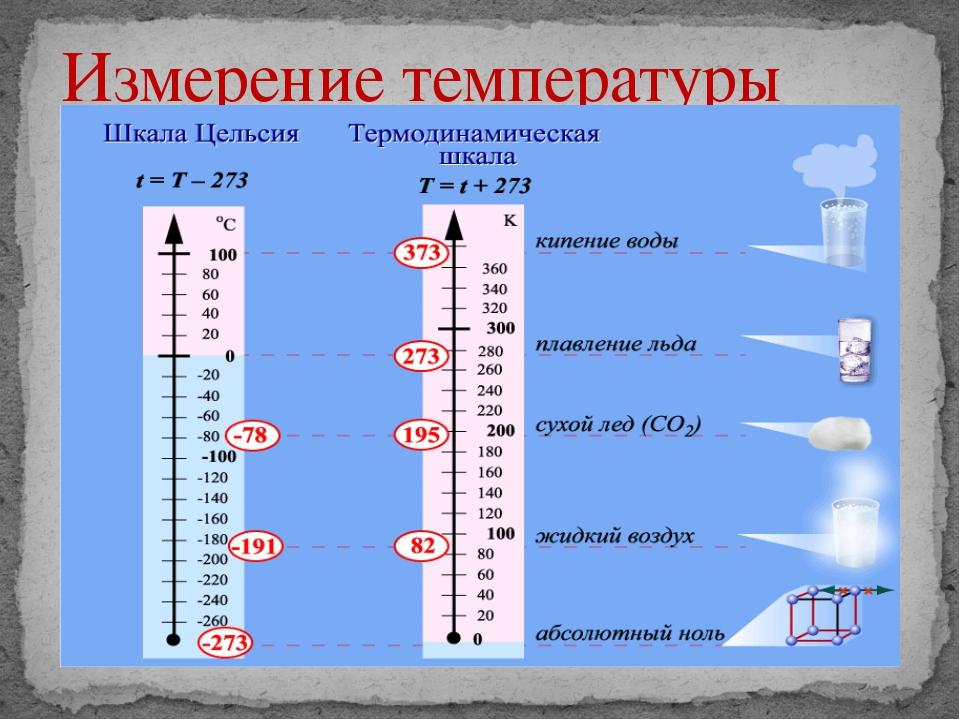 Измерение температуры элеваторов купить транспортер для проезда по платным дорогам