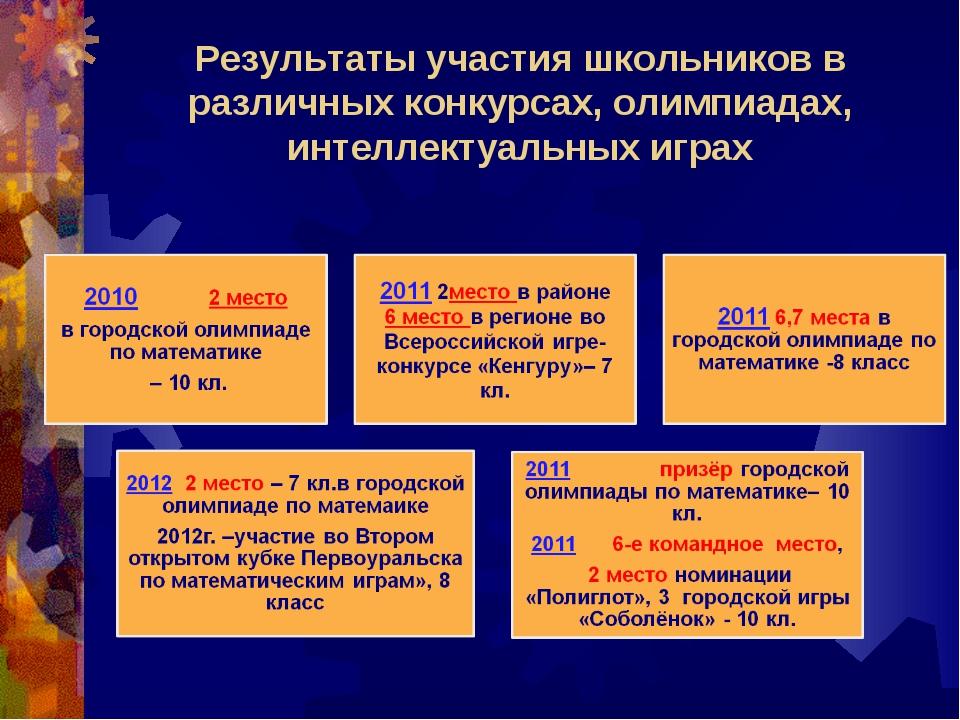 Результаты участия школьников в различных конкурсах, олимпиадах, интеллектуал...
