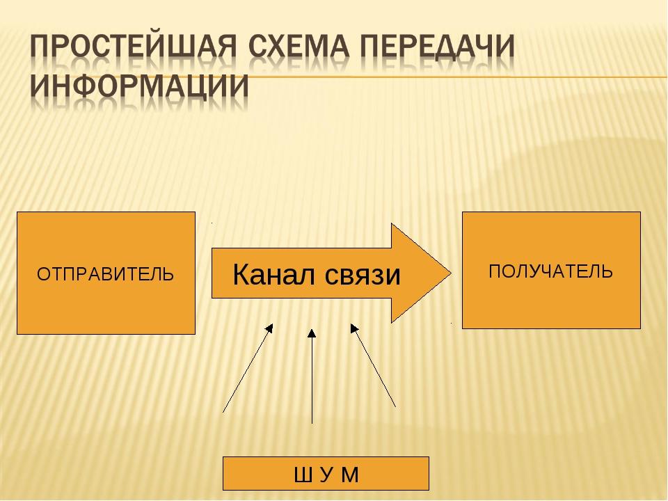 Канал связи ОТПРАВИТЕЛЬ ПОЛУЧАТЕЛЬ Ш У М