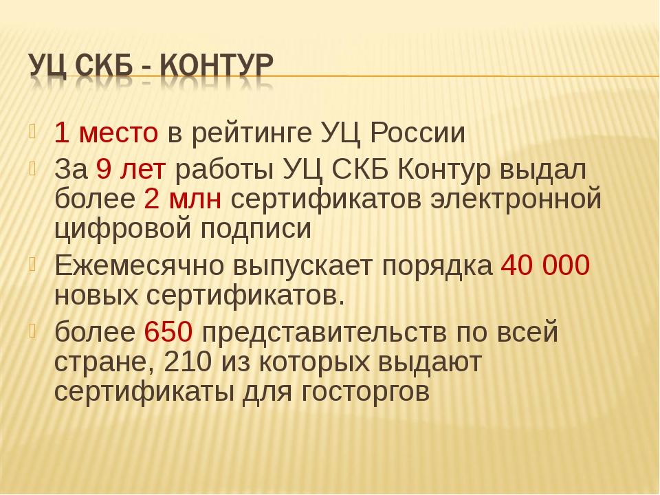1 место в рейтинге УЦ России За 9 лет работы УЦ СКБ Контур выдал более 2 млн...