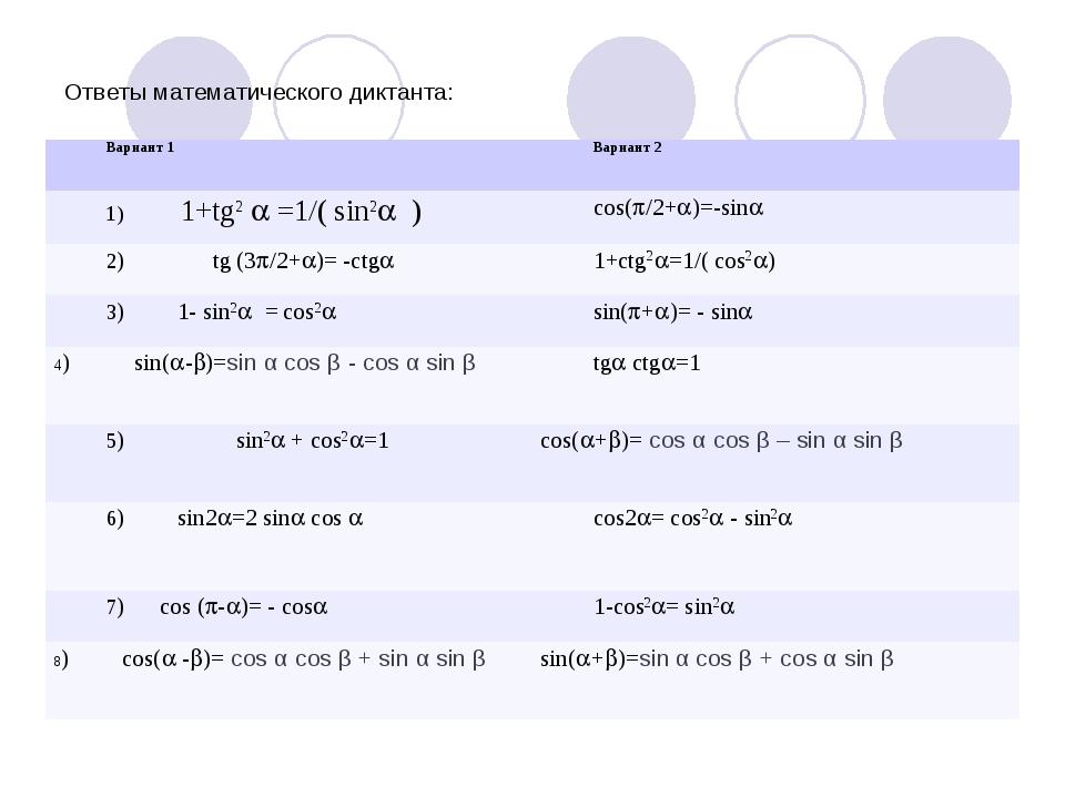 Ответы математического диктанта: Вариант 1Вариант 2 1) 1+tg2  =1/( sin2 )...
