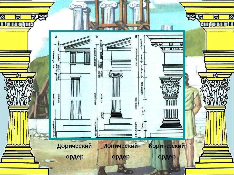 Дорический ордер Ионический ордер Коринфский ордер