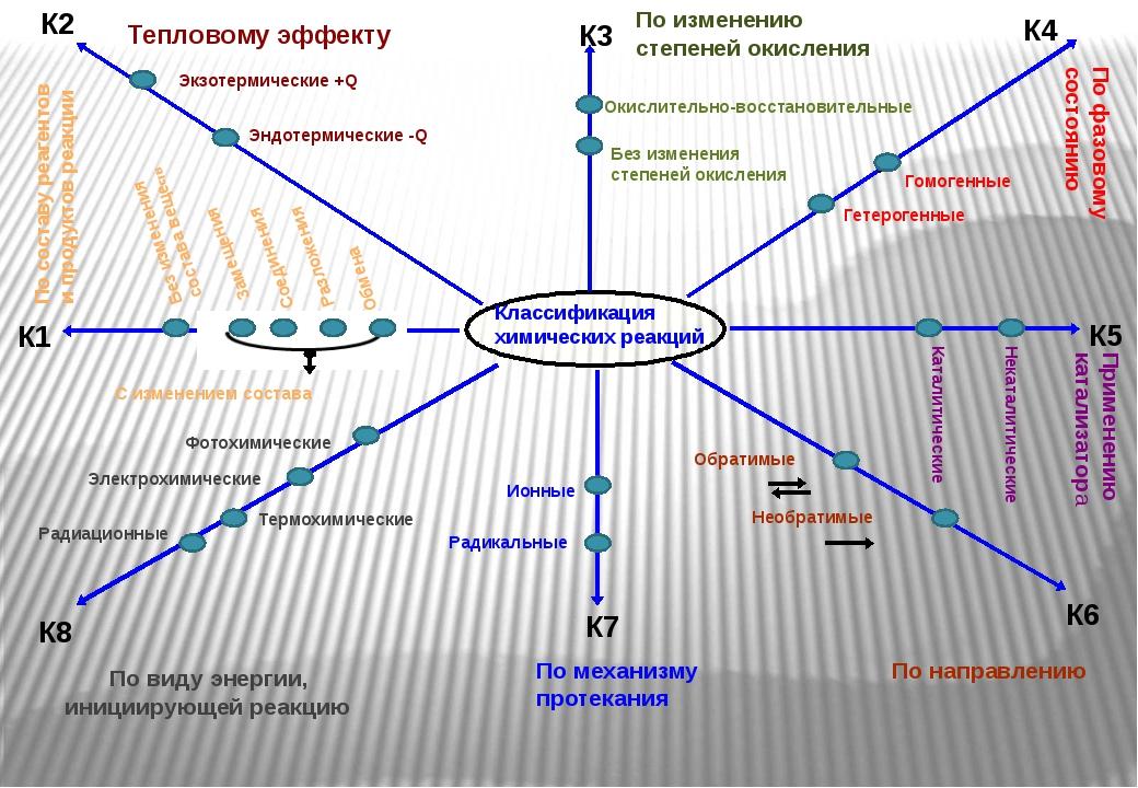 К3.По изменению степеней окисления Окислительно-восстановительные реакции – р...