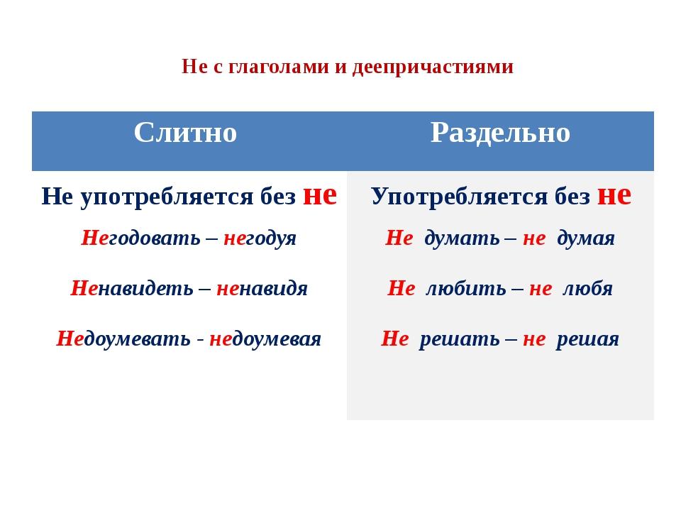 Не с глаголами и деепричастиями Слитно Раздельно Не употребляется безне Негод...