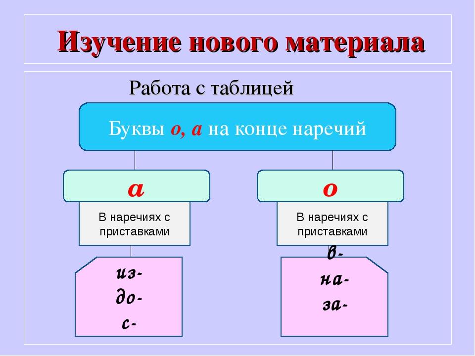 Изучение нового материала Работа с таблицей Буквы о, а на конце наречий а о...