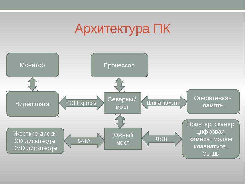 Архитектура ПК Северный мост Процессор Монитор Оперативная память Видеоплата...