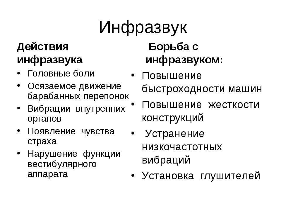 Инфразвук Действия инфразвука Головные боли Осязаемое движение барабанных пе...