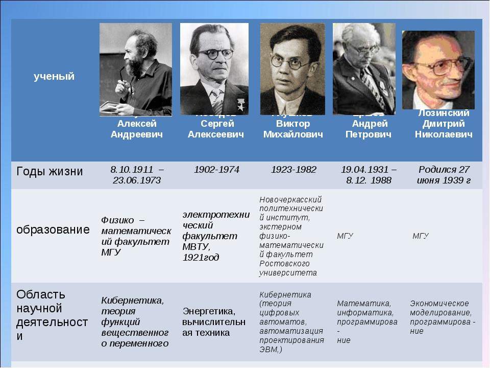 ученый  Ляпунов Алексей Андреевич Лебедев Сергей Алексеевич Глушков Викто...