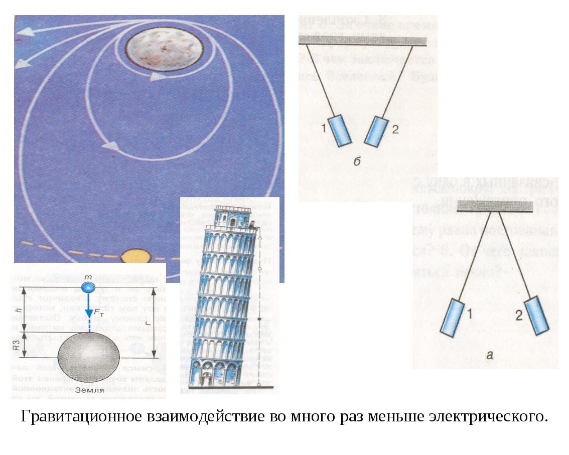 Гравитационное взаимодействие во много раз меньше электрического.