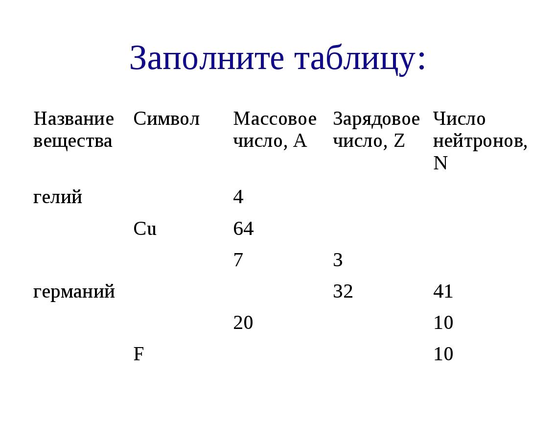 Заполните таблицу: Название веществаСимвол Массовое число, АЗарядовое числ...