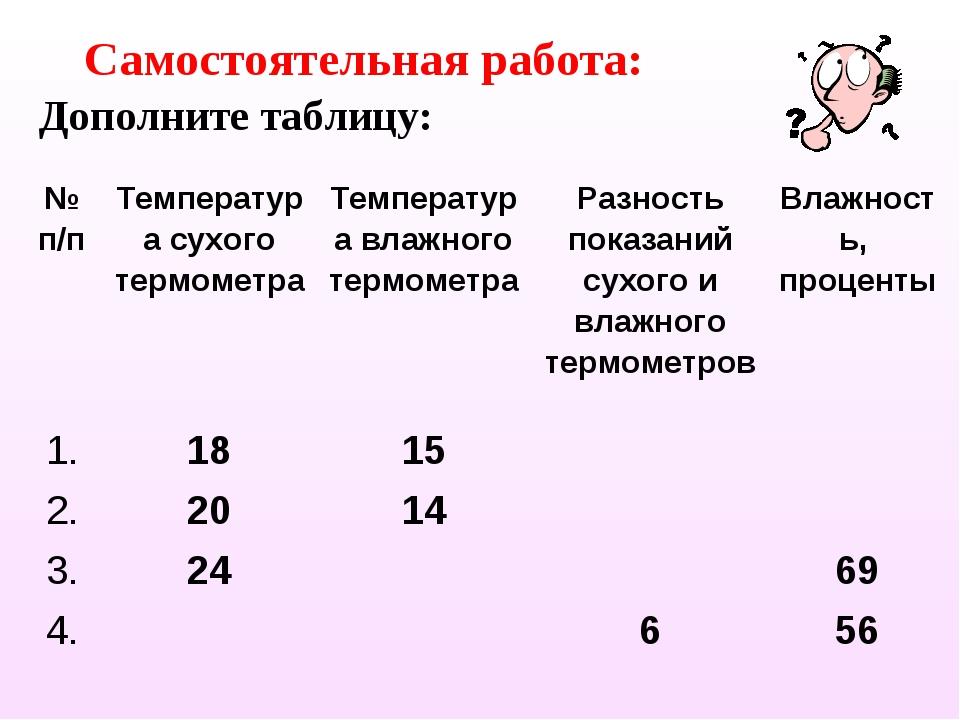 Дополните таблицу: Самостоятельная работа: № п/пТемпература сухого термометр...