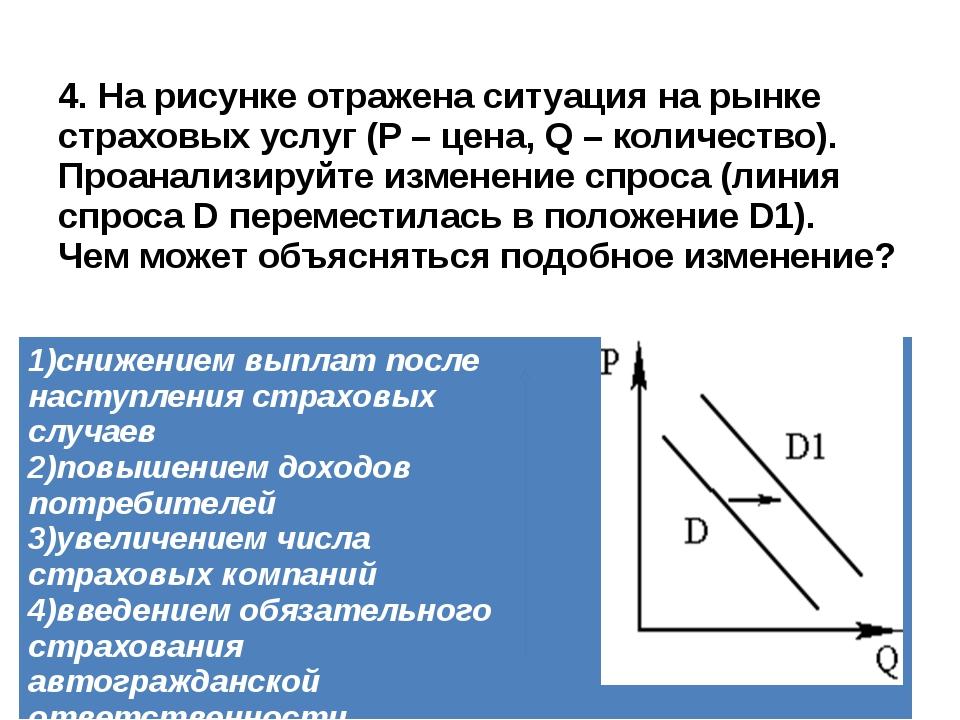 4. На рисунке отражена ситуация на рынке страховых услуг (P – цена, Q – колич...