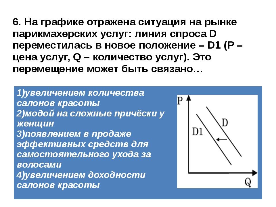 6. На графике отражена ситуация на рынке парикмахерских услуг: линия спроса D...