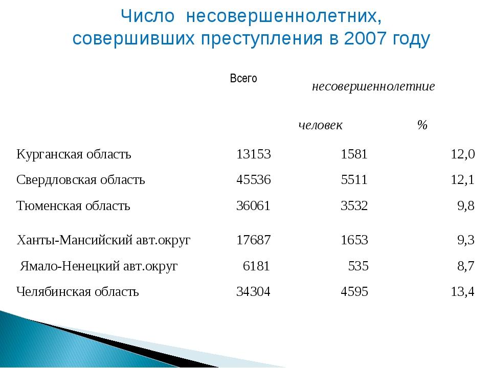 Число несовершеннолетних, совершивших преступления в 2007 году  Всегонесове...