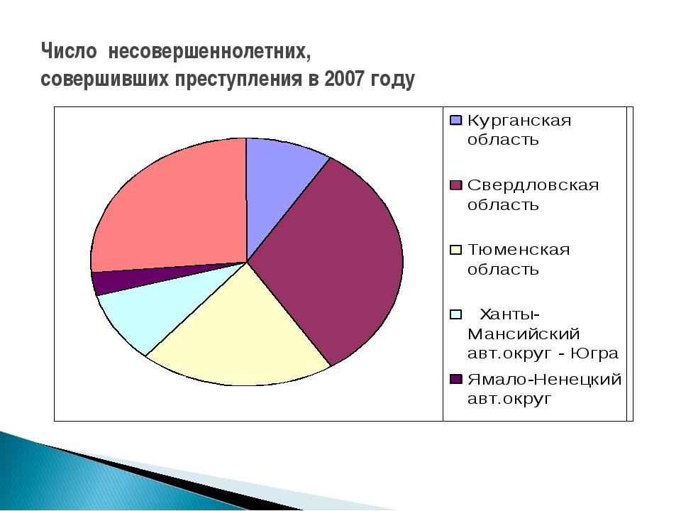 Число несовершеннолетних, совершивших преступления в 2007 году
