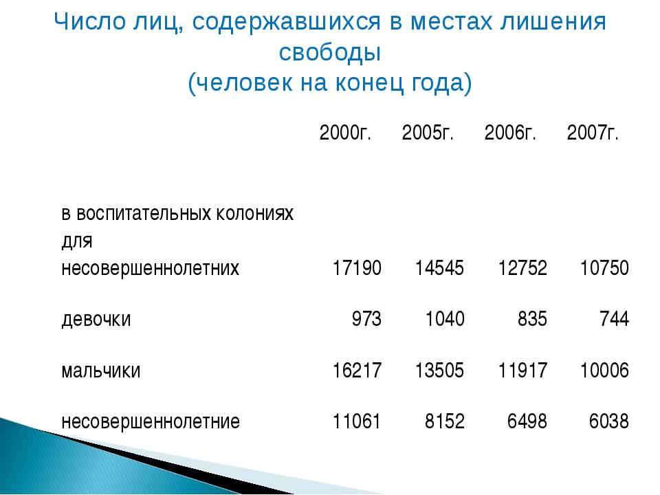 Число лиц, содержавшихся в местах лишения свободы (человек на конец года) 2...