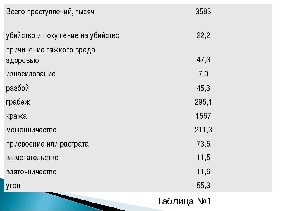 Таблица №1 Всего преступлений, тысяч3583 убийство и покушение на убийство22...