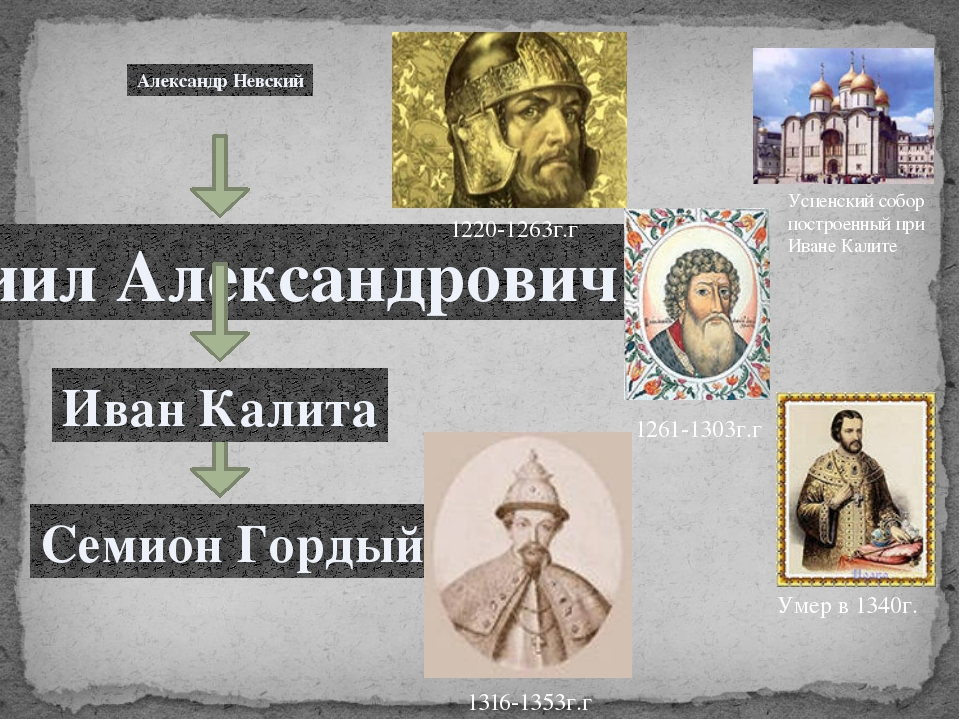 Александр Невский Даниил Александрович Семион Гордый Иван Калита 1220-1263г....