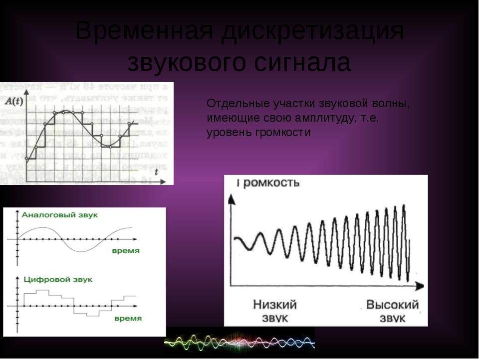 Временная дискретизация звукового сигнала Отдельные участки звуковой волны, и...