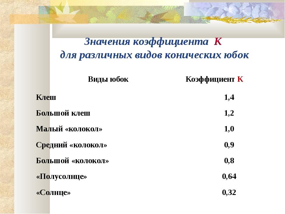 Значения коэффициента К для различных видов конических юбок Виды юбокКоэффиц...