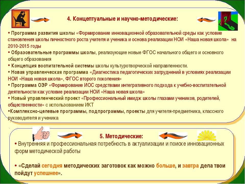 4. Концептуальные и научно-методические: Программа развития школы «Формирова...