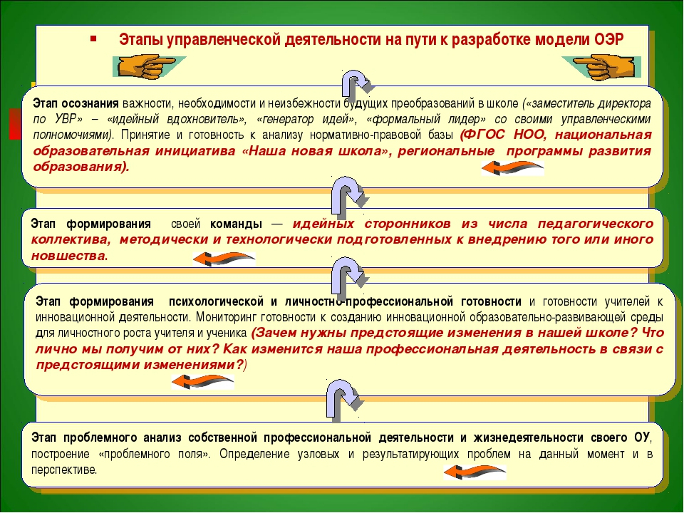 Этапы управленческой деятельности на пути к разработке модели ОЭР Этап осозн...