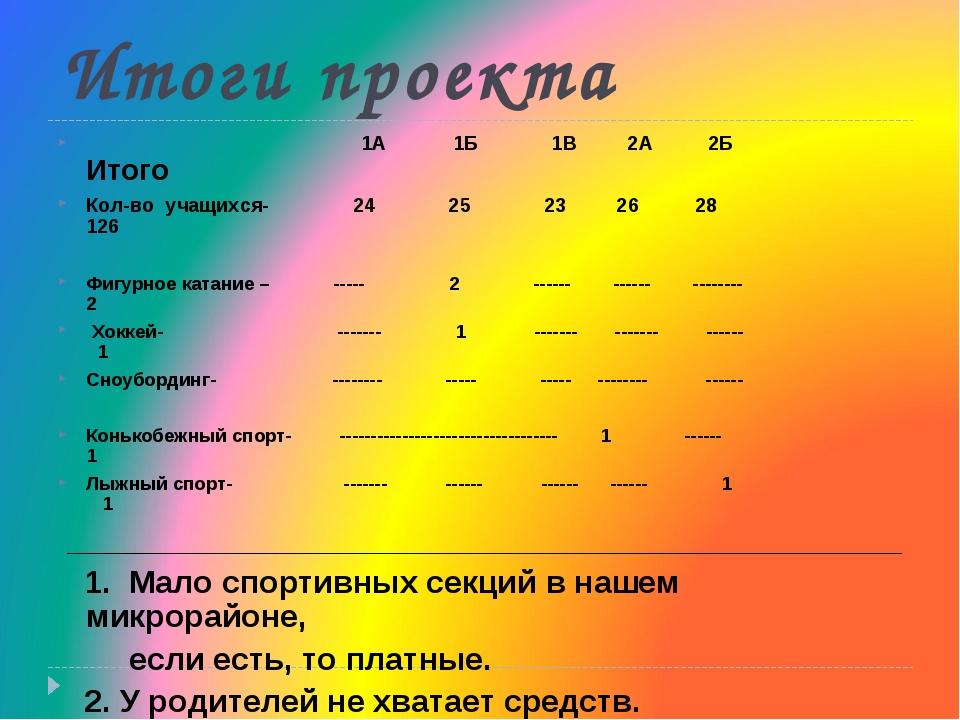 Итоги проекта 1А 1Б 1В 2А 2Б Итого Кол-во учащихся- 24 25 23 26 28 126 Фигурн...