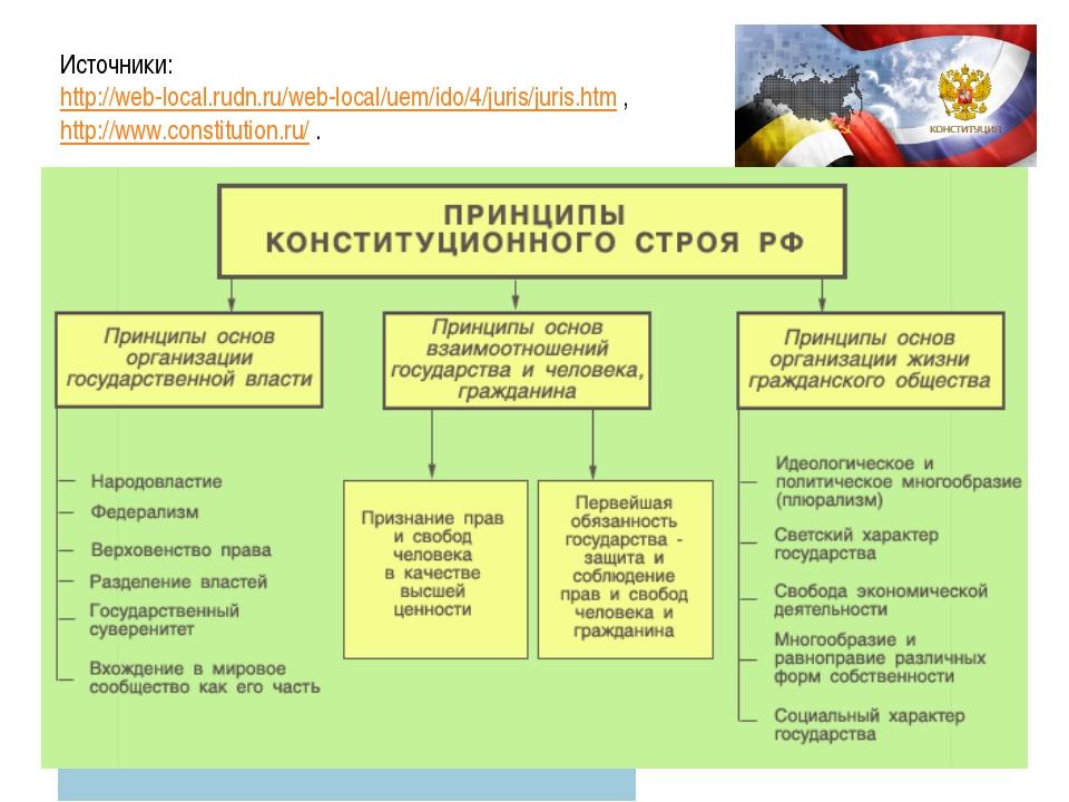 Источники: http://web-local.rudn.ru/web-local/uem/ido/4/juris/juris.htm , ht...