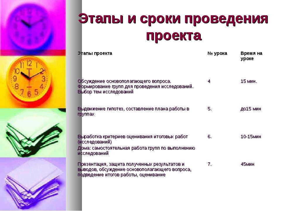 Этапы и сроки проведения проекта Этапы проекта № урокаВремя на уроке Обсужд...
