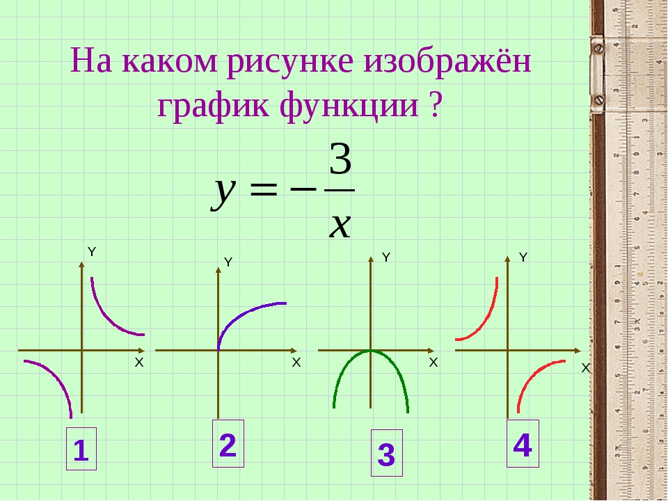 На каком рисунке изображён график функции ? Х Х Х Х Y Y Y Y 1 2 3 4