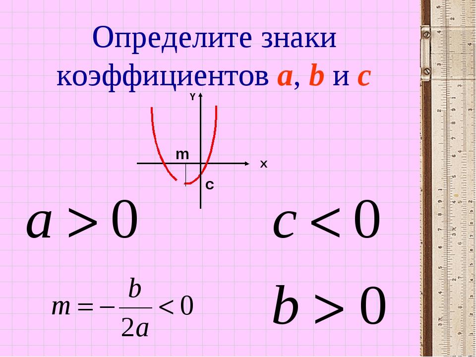 Определите знаки коэффициентов a, b и c Х Y с m