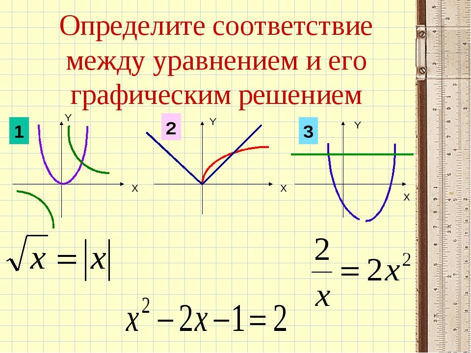 Определите соответствие между уравнением и его графическим решением 1 2 3 Х Y...