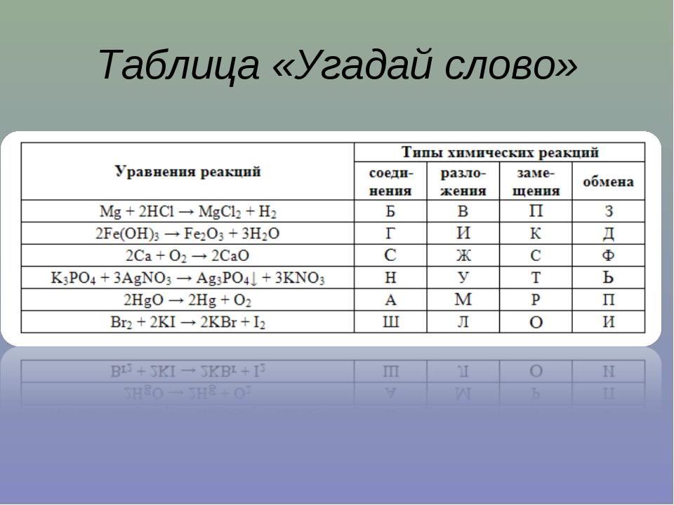 Таблица «Угадай слово»