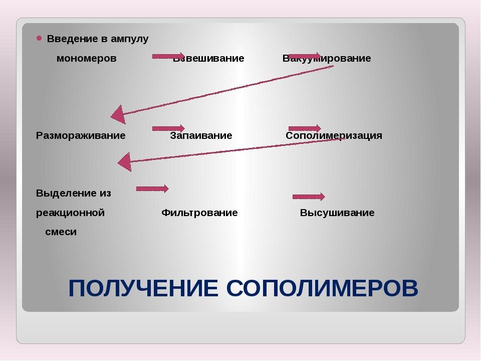 ПОЛУЧЕНИЕ СОПОЛИМЕРОВ Введение в ампулу мономеров Взвешивание Вакуумирование...