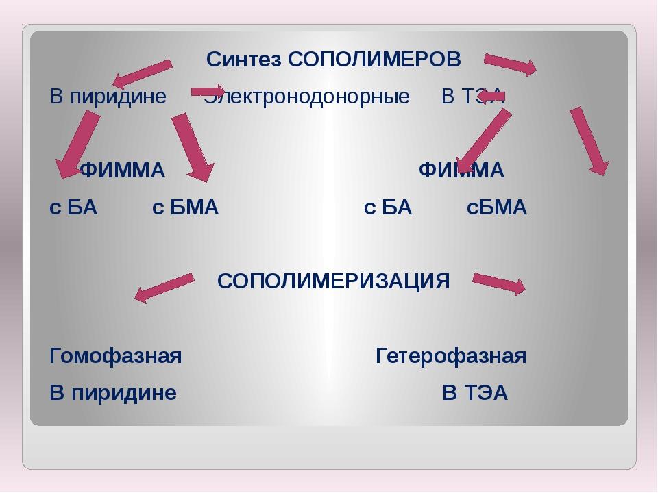 Синтез СОПОЛИМЕРОВ В пиридине Электронодонорные В ТЭА ФИММА ФИММА с БА с БМА...