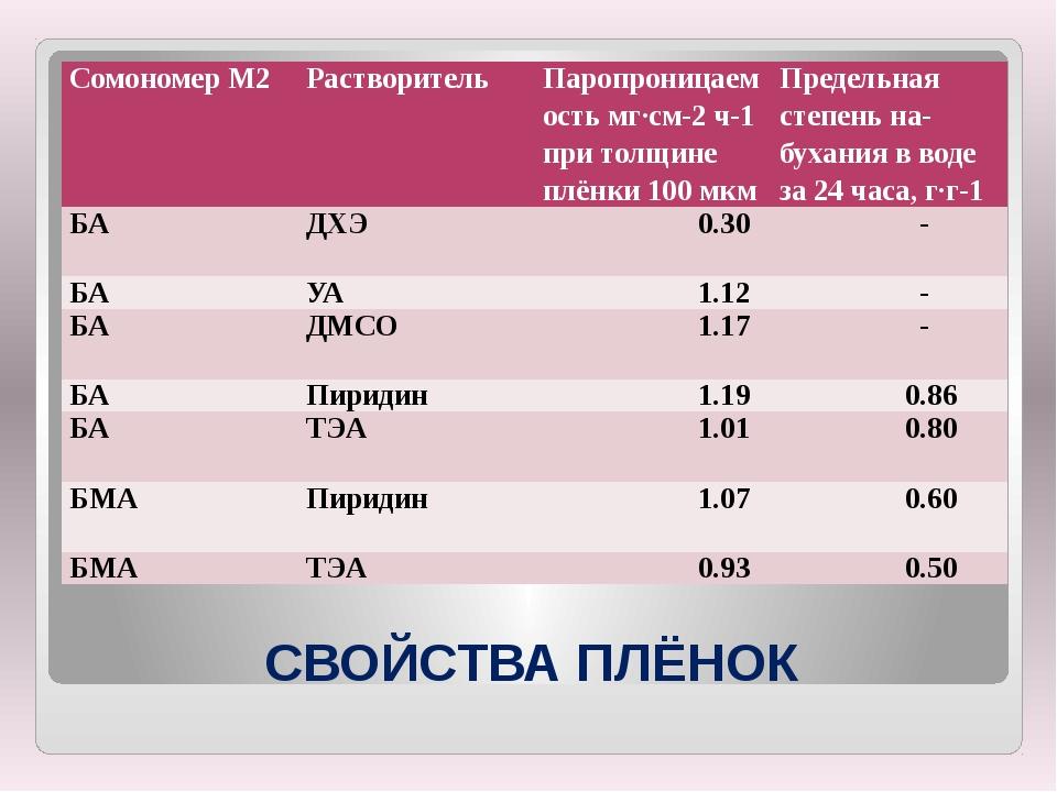 СВОЙСТВА ПЛЁНОК СомономерМ2 Растворитель Паропроницаемость мг∙см-2ч-1при толщ...