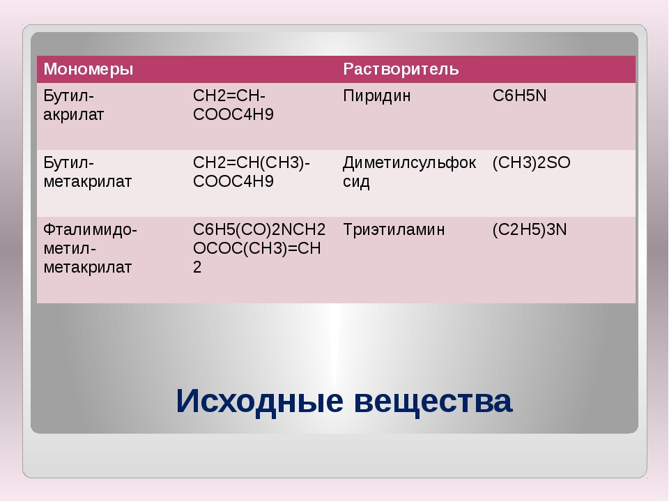 Исходные вещества Мономеры Растворитель Бутил- акрилат СН2=СН-COOC4H9 Пиридин...