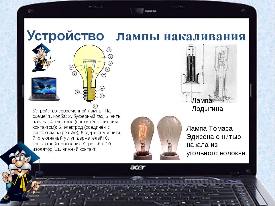 Устройство современной лампы. На схеме: 1. колба; 2. буферный газ; 3. нить н...