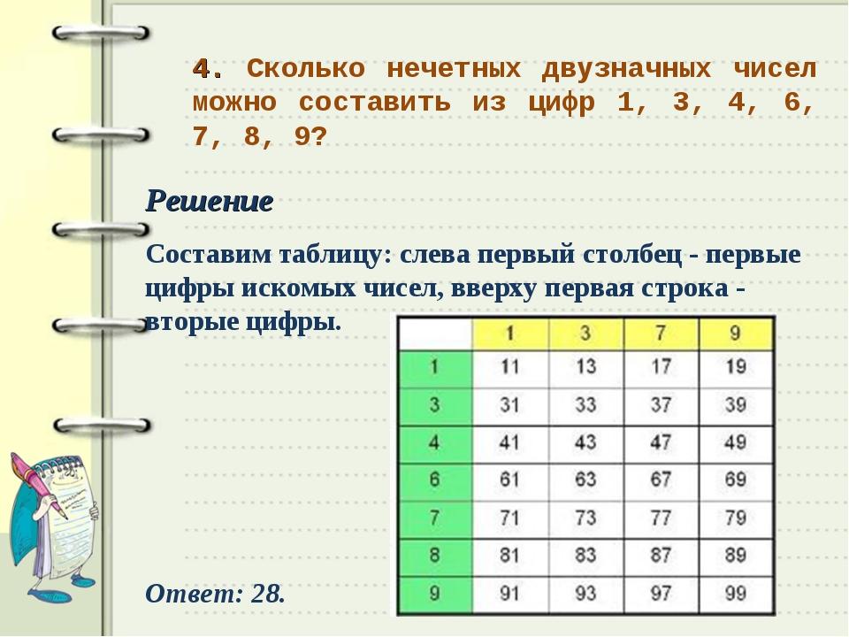 4. Сколько нечетных двузначных чисел можно составить из цифр 1, 3, 4, 6, 7, 8...
