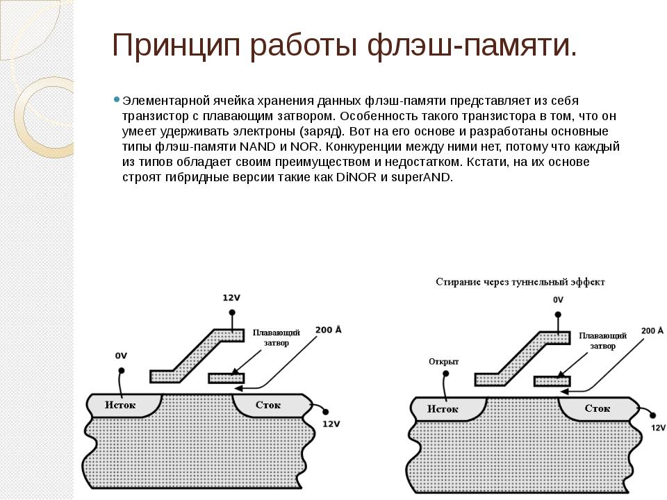 Принцип работы флэш-памяти. Элементарной ячейка хранения данных флэш-памяти п...
