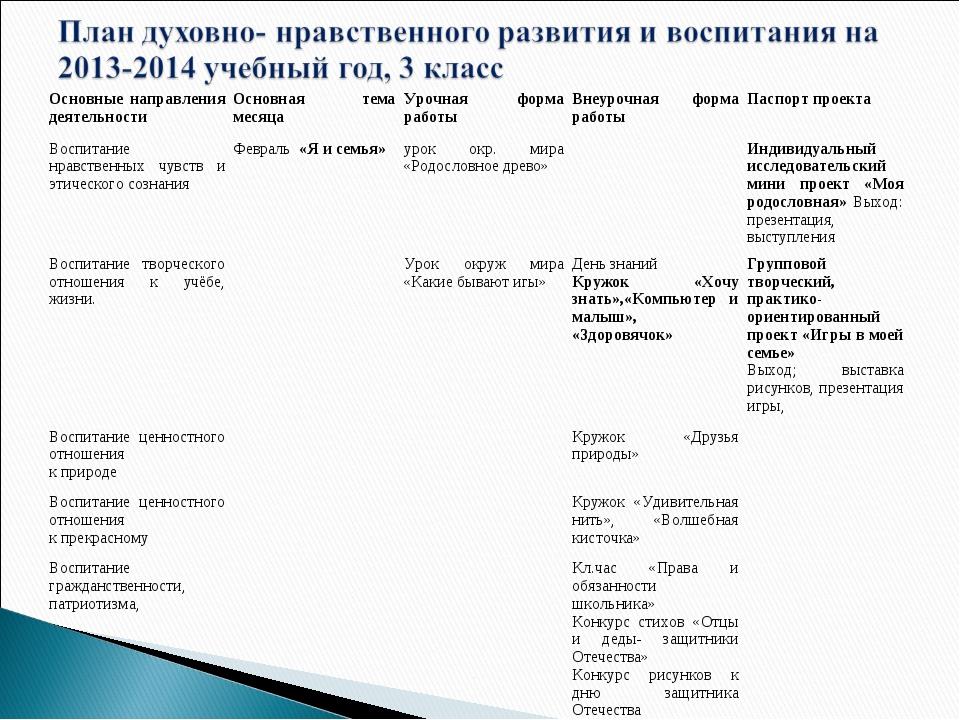Основные направления деятельностиОсновная тема месяцаУрочная форма работыВ...