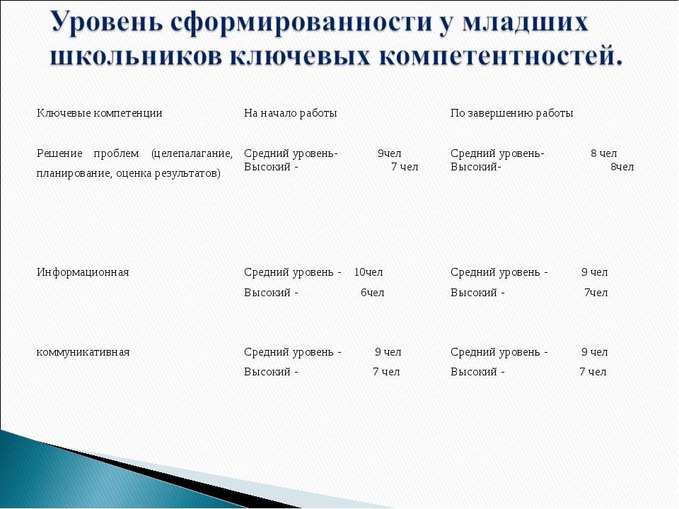 Ключевые компетенцииНа начало работыПо завершению работы Решение проблем (ц...