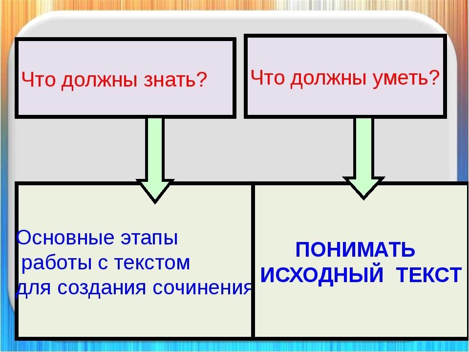 Воловичева Н. П. Что должны уметь? Что должны знать? Основные этапы работы с...