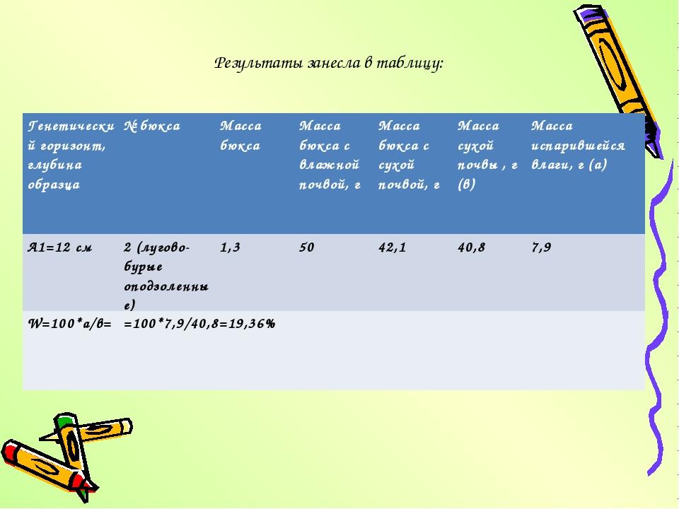 Результаты занесла в таблицу: Генетический горизонт, глубина образца№ бюкса...
