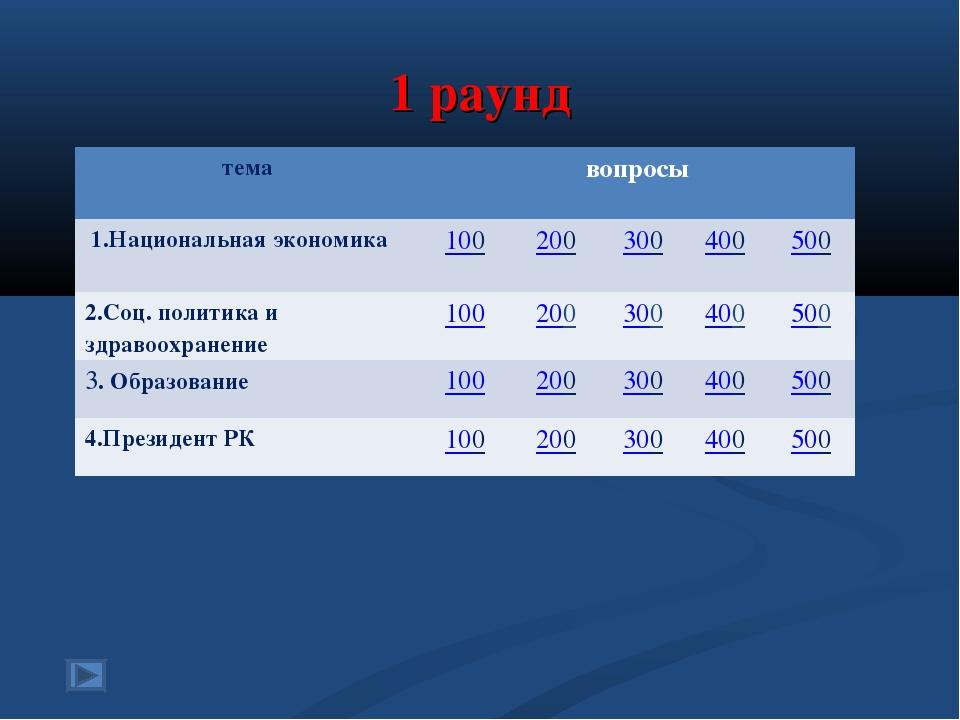 1 раунд темавопросы 1.Национальная экономика100200300400500 2.Соц. пол...