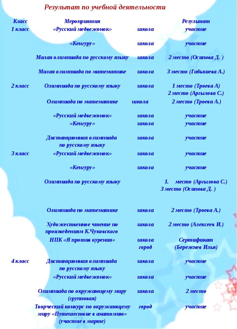 Результат по учебной деятельности КлассМероприятияРезультат 1 класс«Русск...