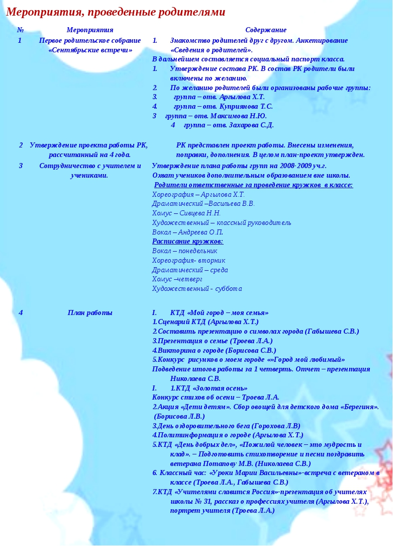 Мероприятия, проведенные родителями №МероприятияСодержание 1 Первое родите...